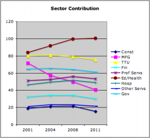 Job Sector Contribution to the RI Economy