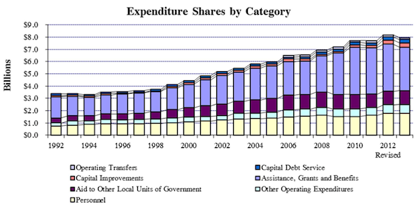 Growth of the state budget over the past 20 years. Looks scary, no?