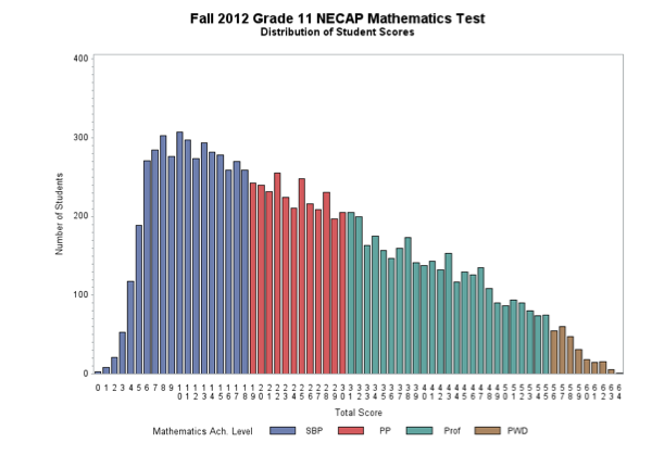 2012 necap math test