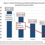 State estate taxes are vital tools for broadly shared prosperity