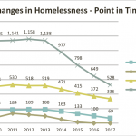 Projected decreases in homelessness under Opening Doors Rhode Island
