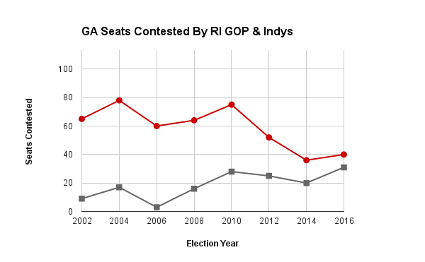 Graph of Seats contested by Republicans and Democrats