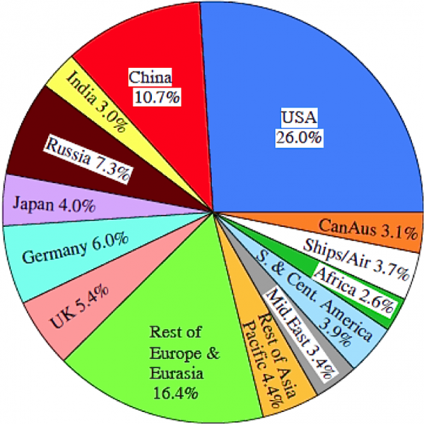 Cumulative 1751-2012 emissions: USA with it 5% of the world population is responsible for 25% of the CO_2 emissions