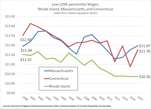 Figure 1_Declining 20th Percentile Wages