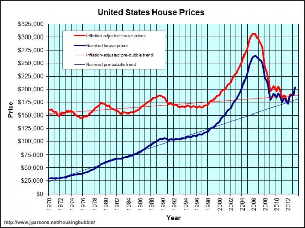 Housing Bubble Chart