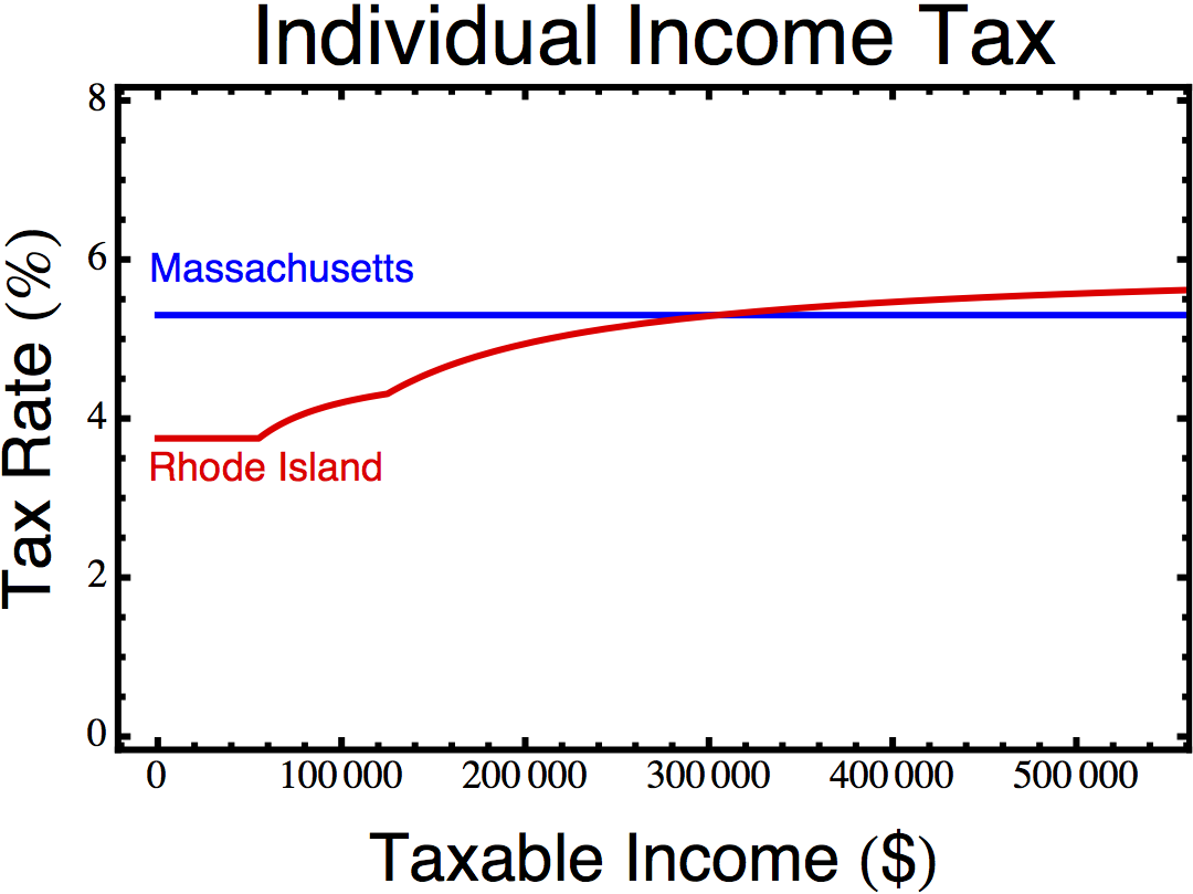 Income tax rates in Massachusetts and Rhode Island.