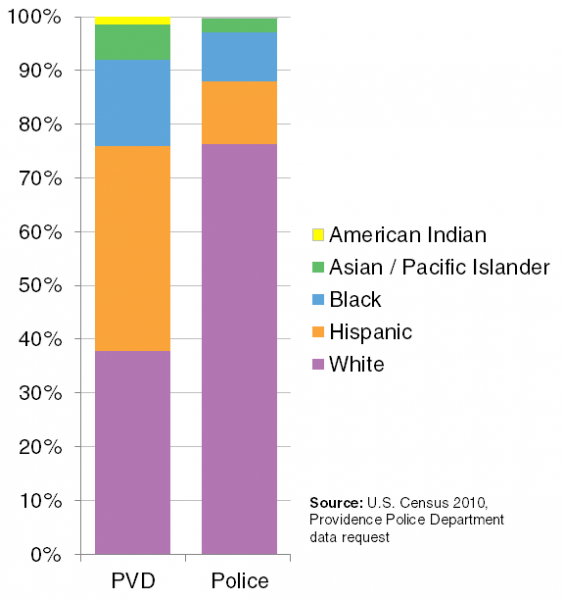 Alex Krogh-Grabbe created this chart in December for a study of Providence police racial representation. Click on the image for his post.