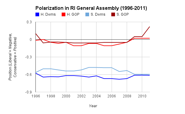 Graph of RI Polarization