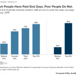 Rich people have paid sick days. Poor people do not.