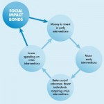NY Bets on Success with Social Impact Bonds