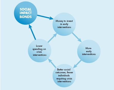 Social_Impact_Bond