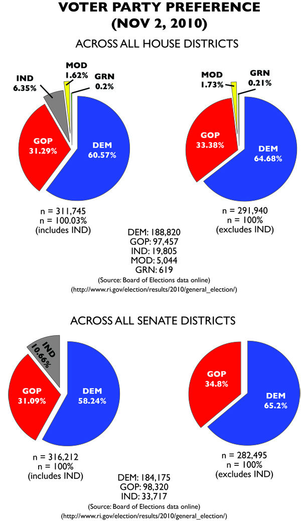 Voter percentages from 2010. DEM = Democratic Party, GOP = Republican Party, IND = Independent, MOD = Socialist Party. (via Samuel G. Howard)