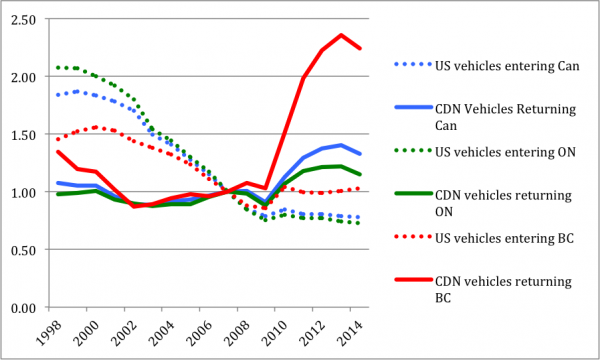 Annual Vehicle Border Crossings, U.S. vs. Select Canadian Regions, Index 100 = 2007