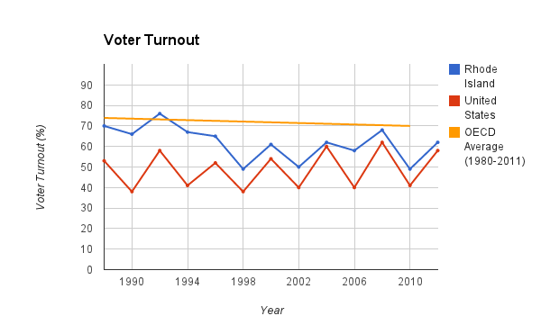 Voter Turnout (1988-2012)