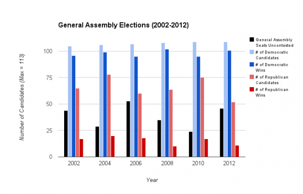 General Assembly Races (02-12)