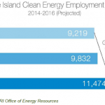 Senate bills would make RI national leader in sustainability, resiliency