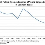 Income Inequality and Entry Level Wages