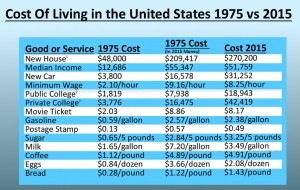 cost-of-living-chart