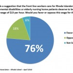 Poll: 3 of 4 RIers support $15 minimum wage