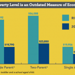 EPI defines poverty in Rhode Island, and who is living in it