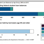 GAO report: Elderly hit hard by student loan debt