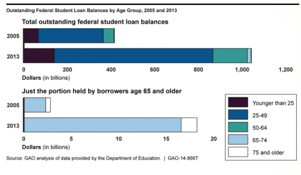 gao retiree student loan