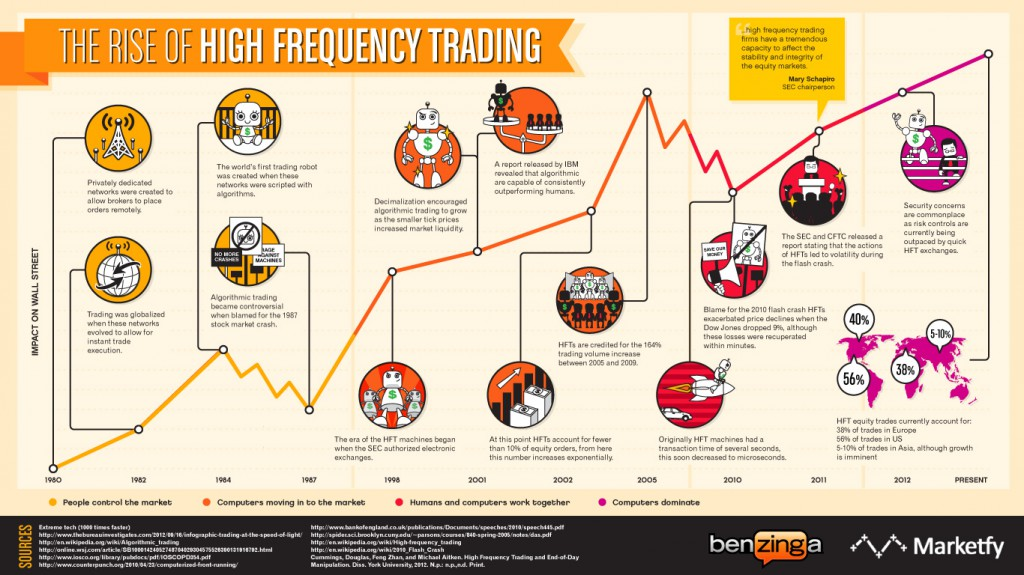 The results of high frequency trading