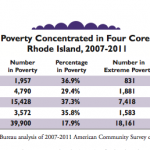 Kids Count: Four Core Cities Are Bane Of RI