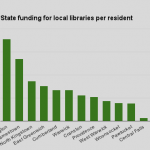 RI Future analyzed state library aid in March of last year and found per resident the state offers the most financial aid to some of the most affluent communities in Rhode Island while the poorest communities receive the least state aid. Click on the image to read the post from March, 2014.