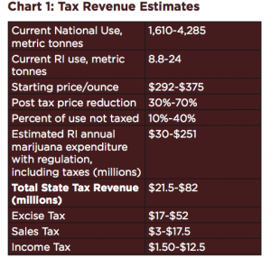marijuana tax revenue estimates