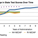 Nobody knows how to increase 11th grade NECAP math scores