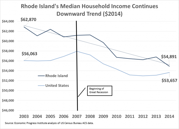 median households income