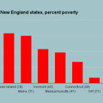 RI now has highest poverty rate in New England
