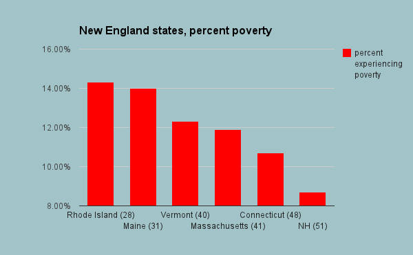 ne states percent poverty