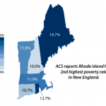 RI has not moved needle on poverty, uninsured