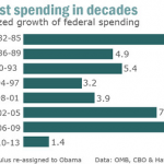 President Obama and the Imaginary Spending Binge