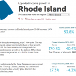 RI economy improved for 1%, but it got worse for 99%