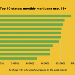Rhode Island has the most per capita marijuana users