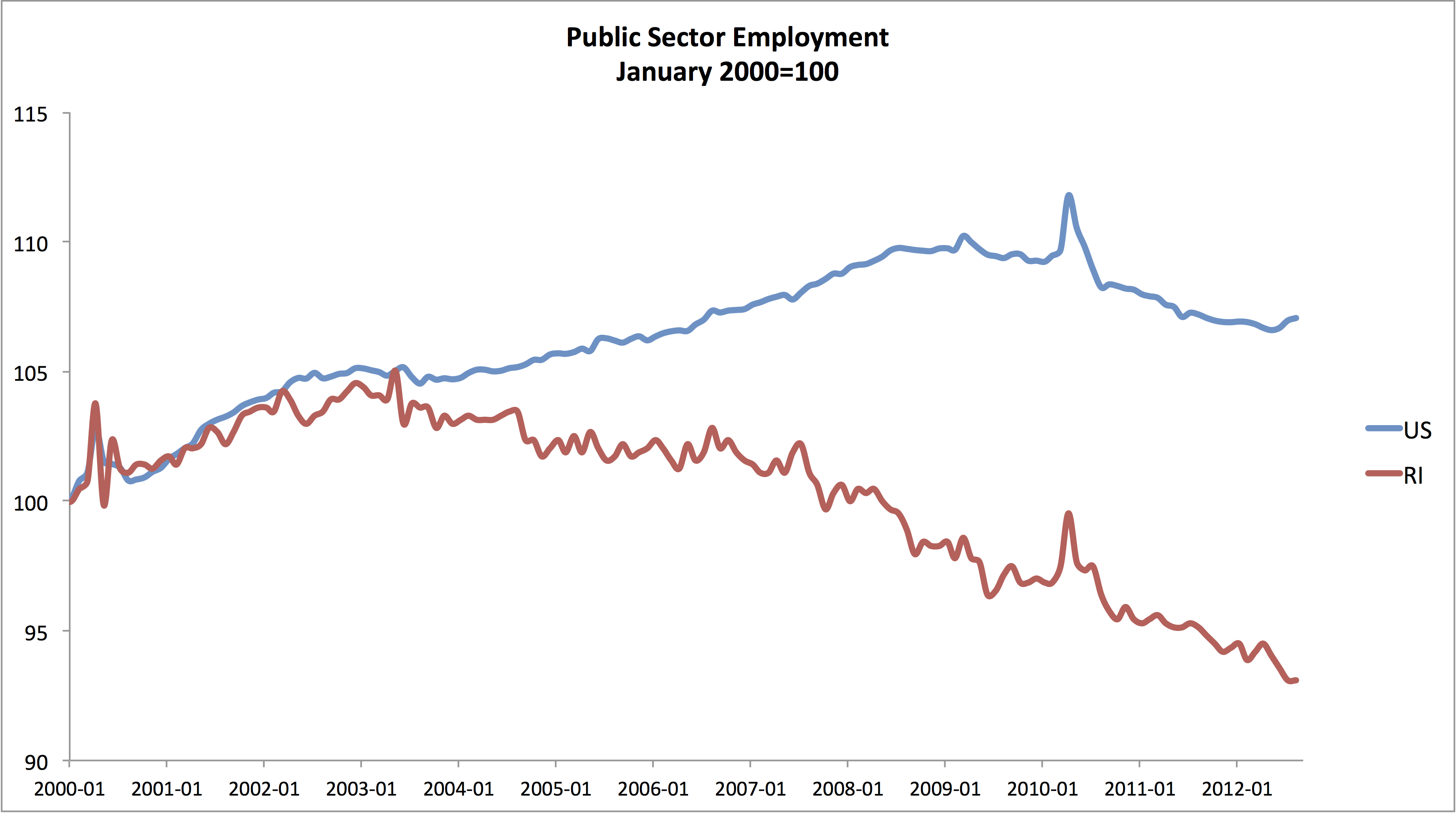 RI – What Went Wrong: Austerity's Effects