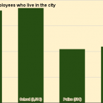 Most municipal employees don't live in Providence