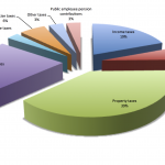 Breakdown of Rhode Island tax revenue by type.  Data from www.usgovernmentrevenue.com.