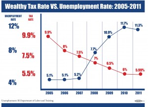 tax rate v unemployment