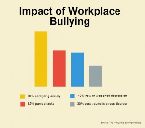 work_bully_stat
